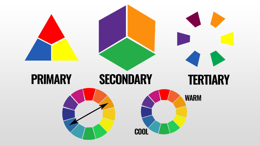 The Colour Wheel and Colour Theory