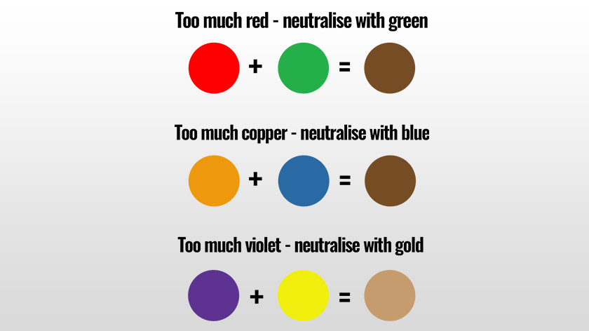 complementary colours will help you fix a variety of colour mishaps