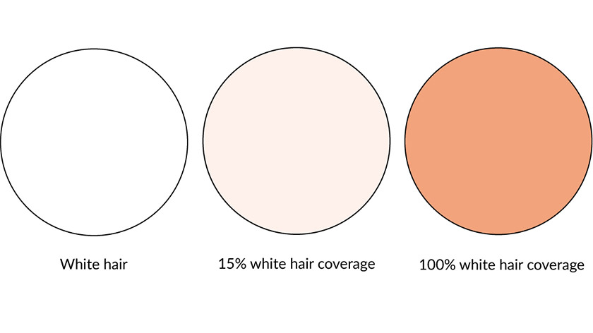 Example of 15% vs 100% white hair coverage
